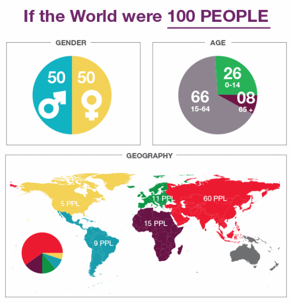 what will the world be like in 100 years essay